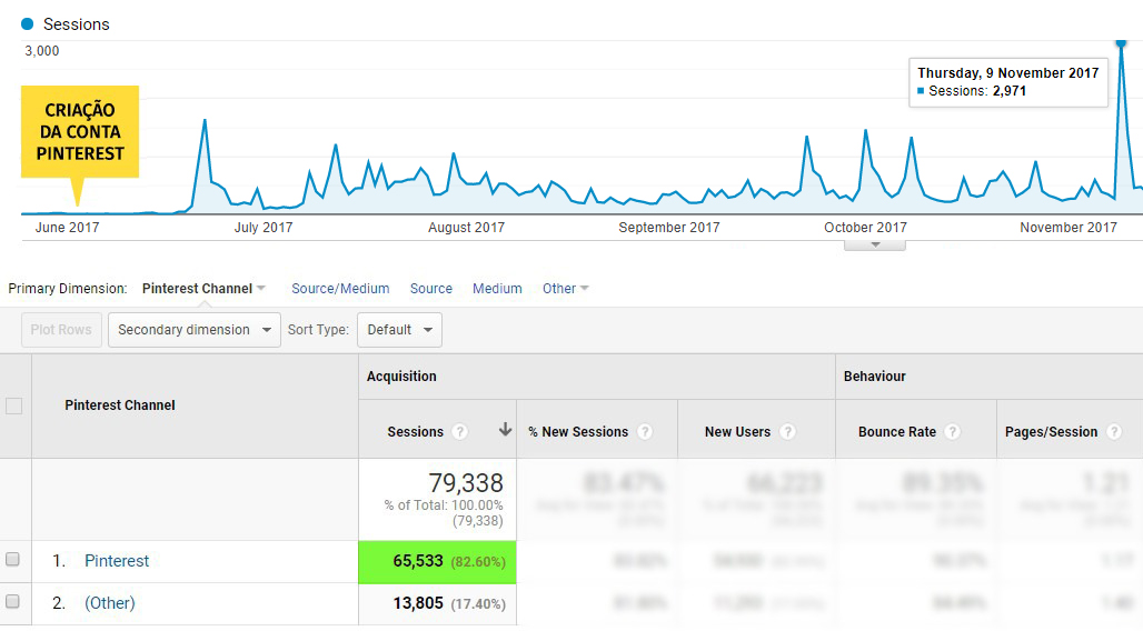 Como usar o Pinterest para aumentar acessos: gráfico mensal 1